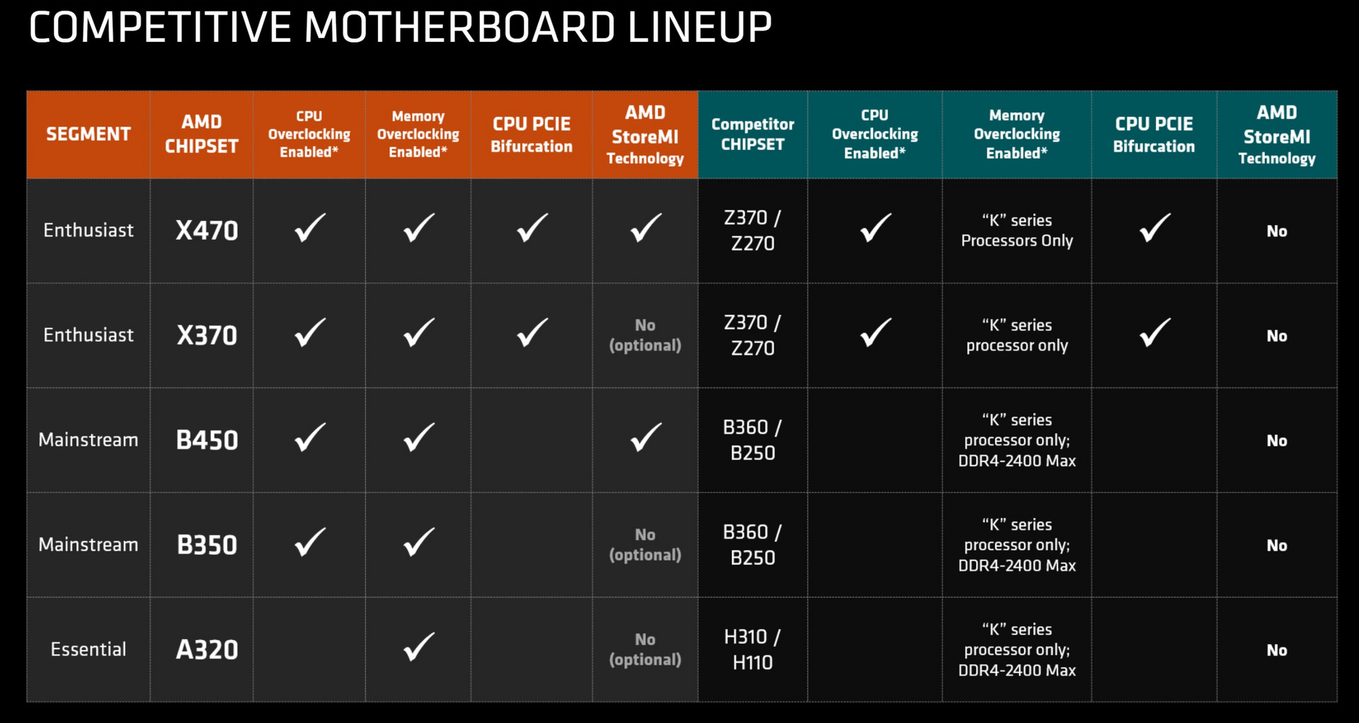 hight resolution of feature comparison between amd and intel chipsets source tom s hardware