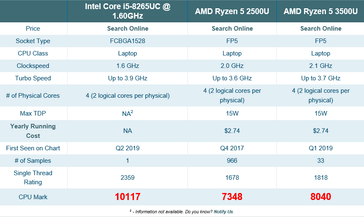 Return of Intel: Core i5-8265UC impresses on Geekbench and UserBenchmark; rated higher than AMD's Ryzen 5 3500U on PassMark - NotebookCheck.net News