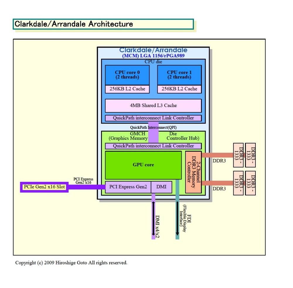 medium resolution of intel 640um