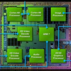 Architecture Software Block Diagram P3 Brake Controller Wiring Nvidia Tegra 250 Soc - Notebookcheck.net Tech