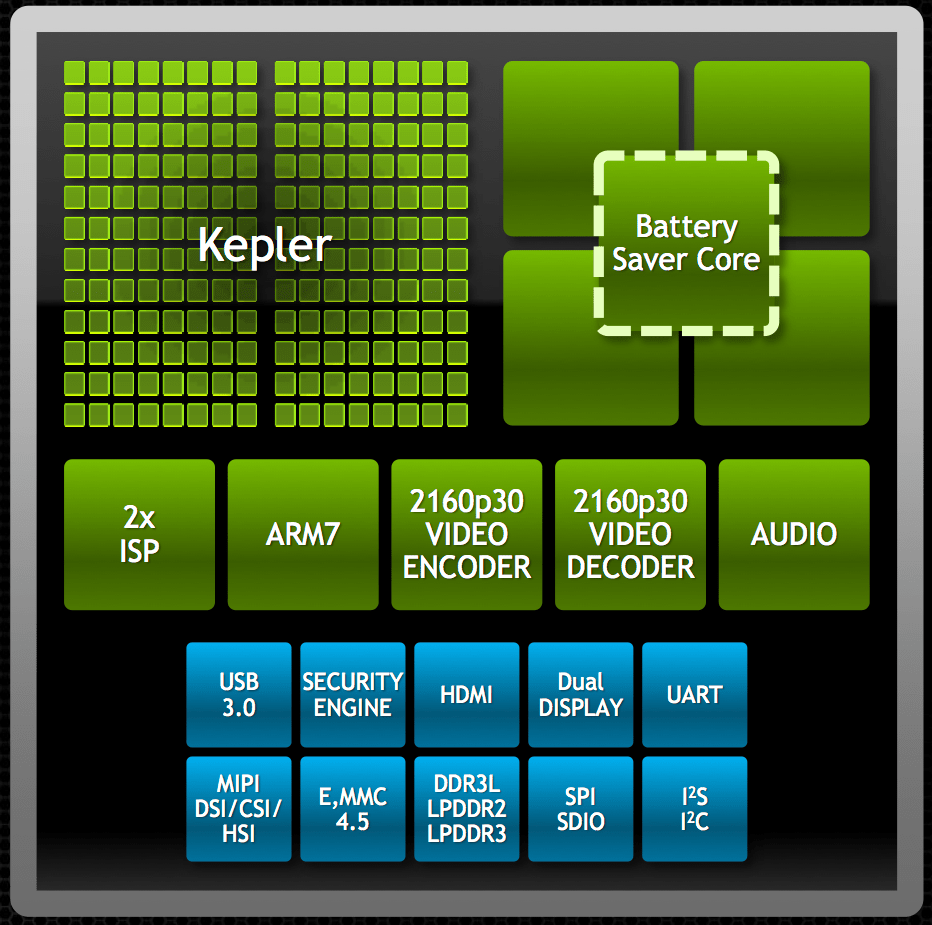 hight resolution of the nvidia tegra k1 tegra 5 is an arm based soc system on a chip made largely for high end android tablets and smartphones its main features include an