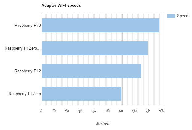 Raspberry Pi network speed test: RPI2, RPI3, Zero, ZeroW