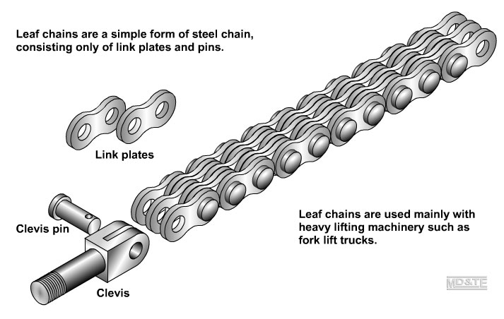 Chains for lifting Mechanical Drives content from Machine