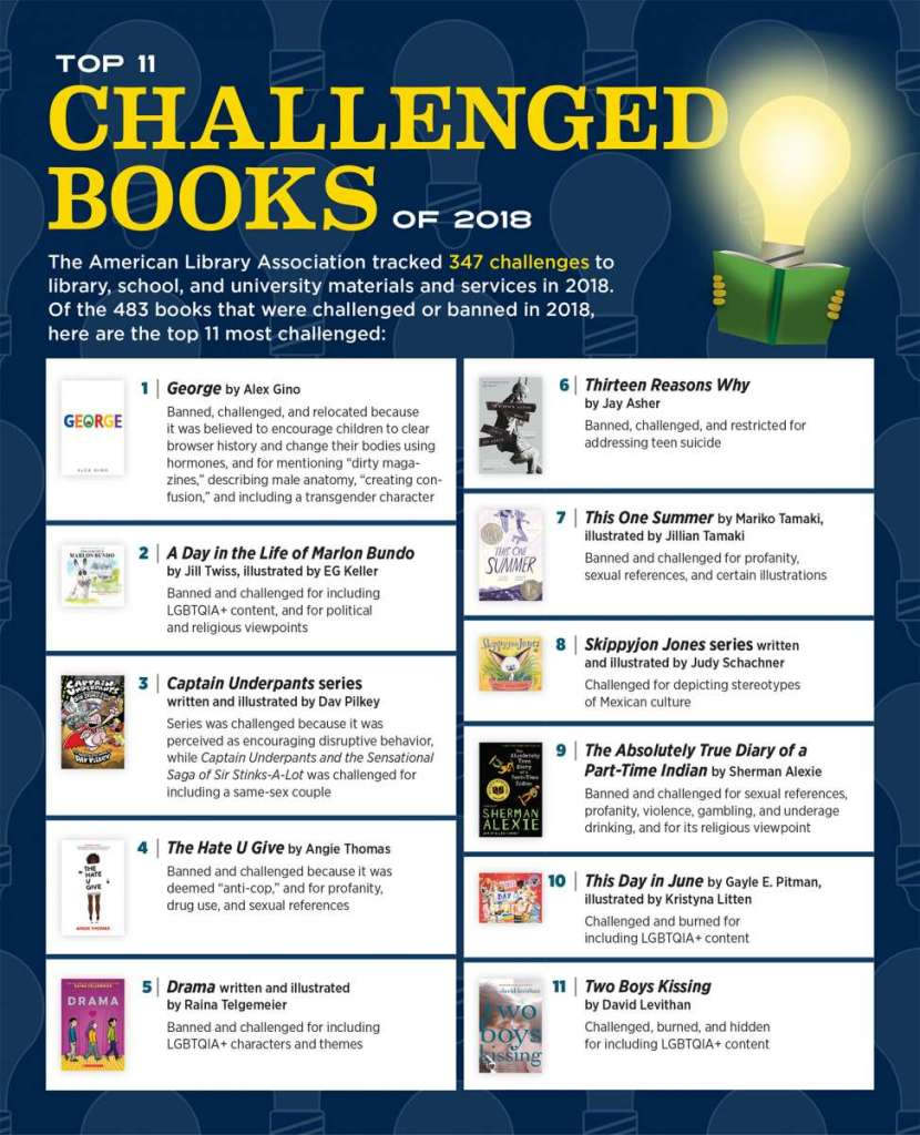 list of challenged books