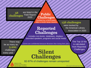 infographic with pyramid shape representing three categories of book challenges: [top to bottom] public, reported, and silent