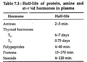 Hormones: Biology Notes on Hormones