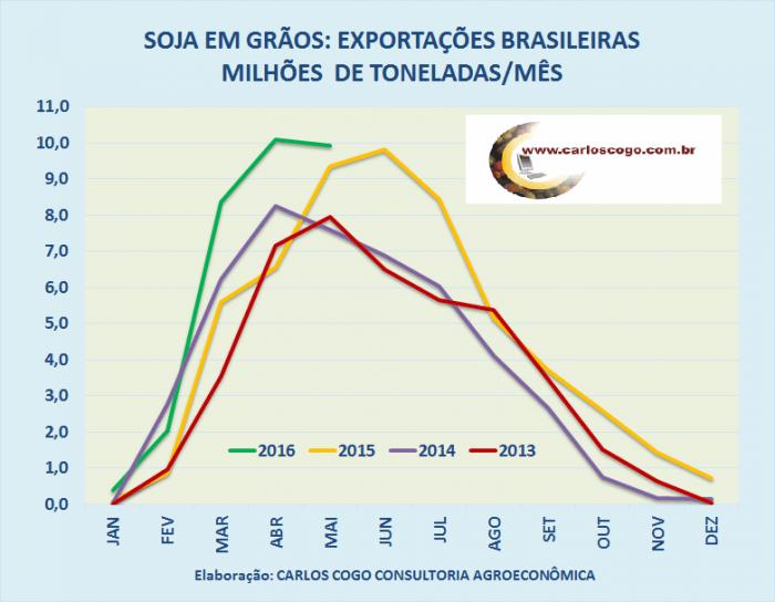 Exporta??es de Soja - Carlos Cogo