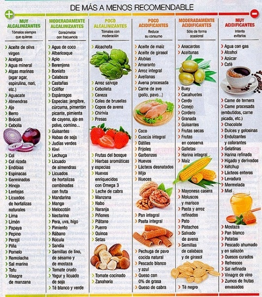 dieta-alcalina.jpg_1366807798