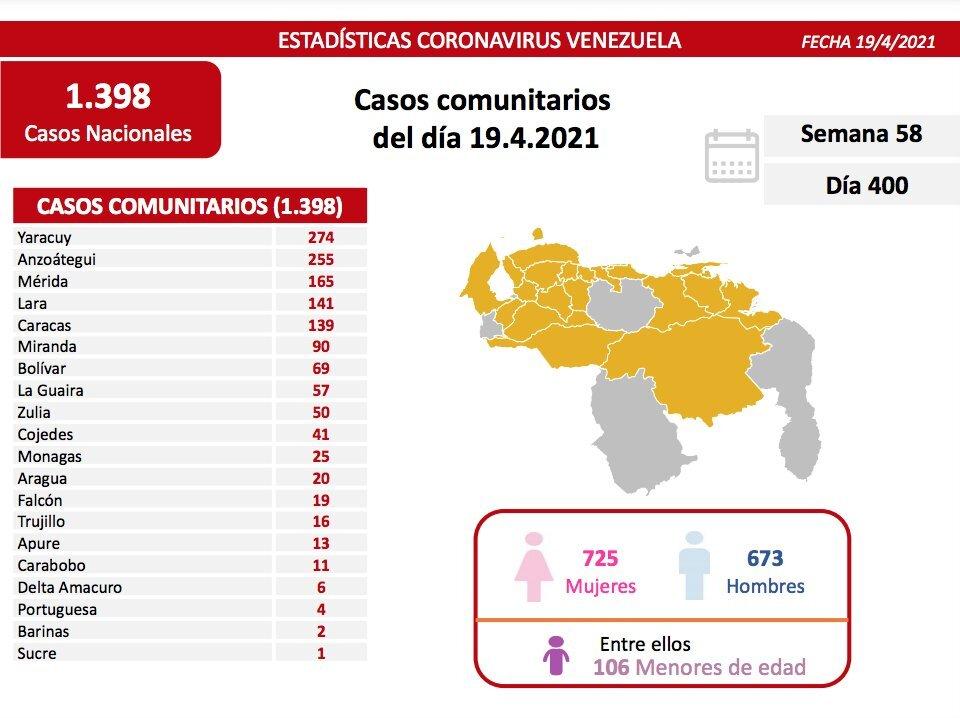 Venezuela sumó 1.398 nuevos contagios y 20 fallecidos