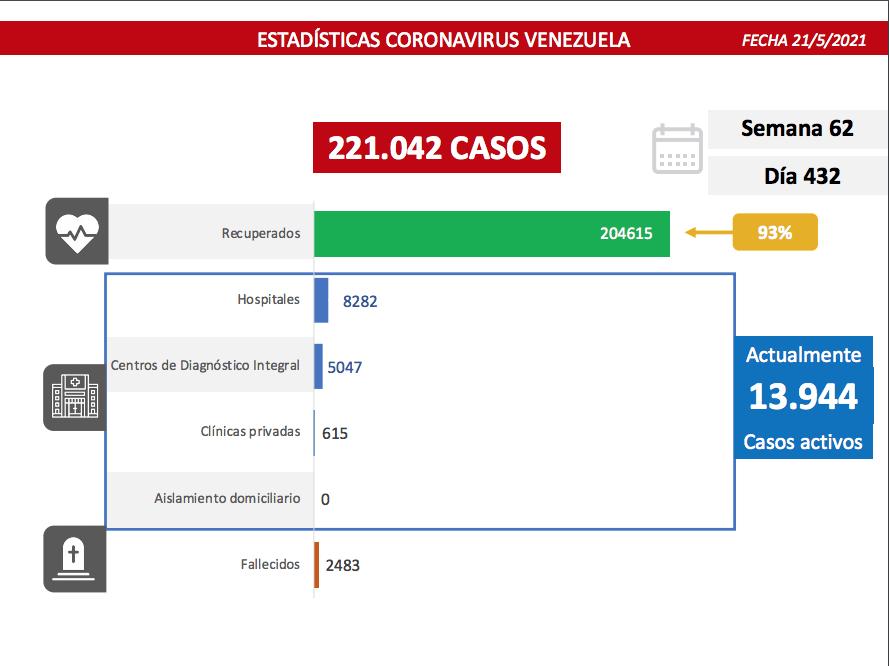Régimen reportó 1.293 nuevos casos de covid y 14 fallecidos