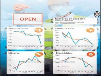 Retoman labores 5 mil empresas industriales; reapertura el 18 de mayo