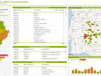 Extremadura registra 382 casos positivos y 2 fallecidos por Covid-19