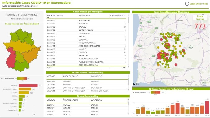 Datos Covid19 - Extremadura Salud - 07012021