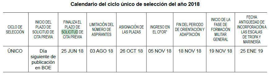 Calendario de oposiciones al ejercito 2018