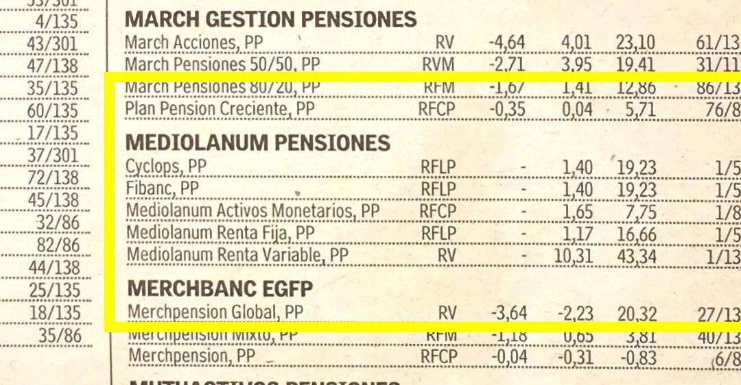 Los mejores planes de pensiones según el Ranking Lipper de enero de 2016