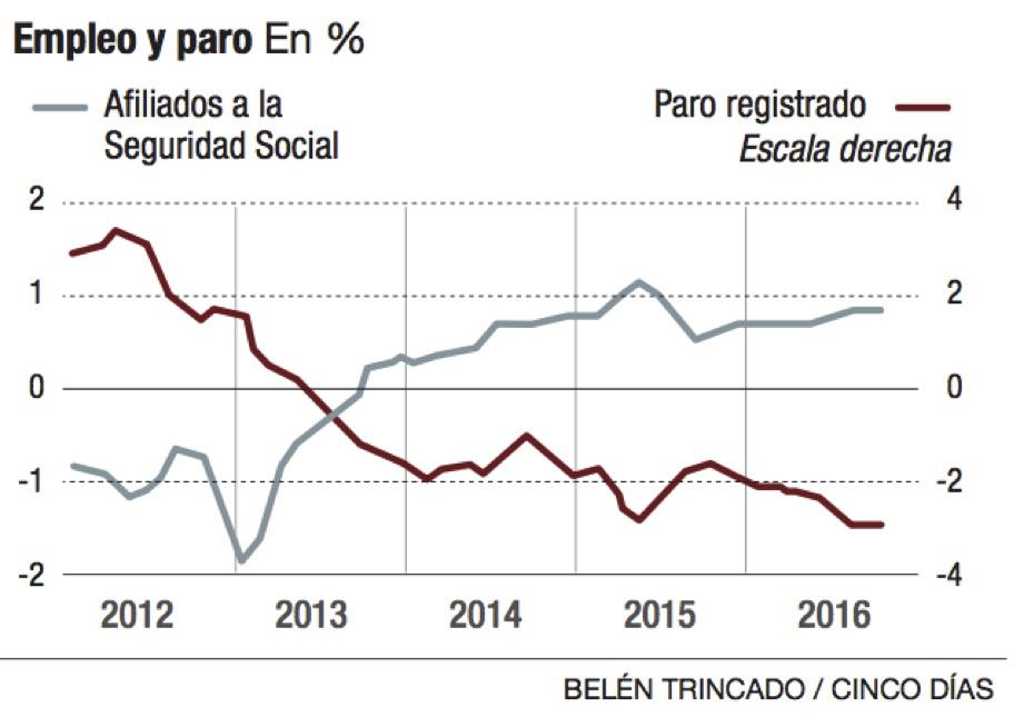 La mejora del empleo y el crédito barato siguen tirando del PIB