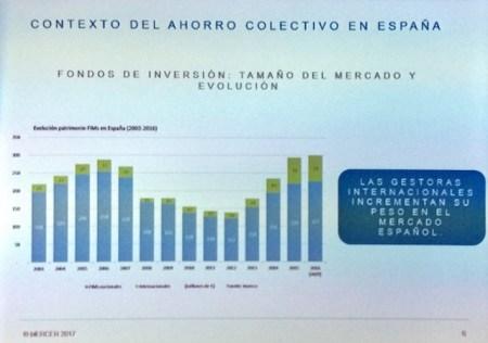 Contexto del ahorro colectivo en España