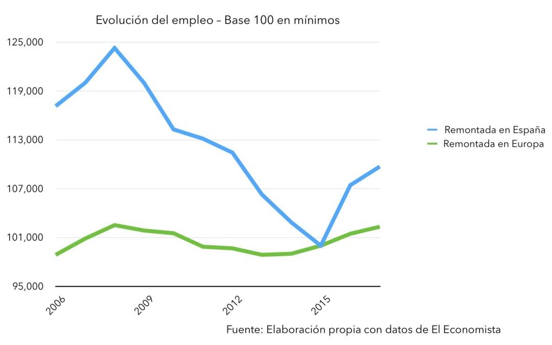España tardará aún cinco años en volver al empleo de antes de la crisis con el PIB previsto