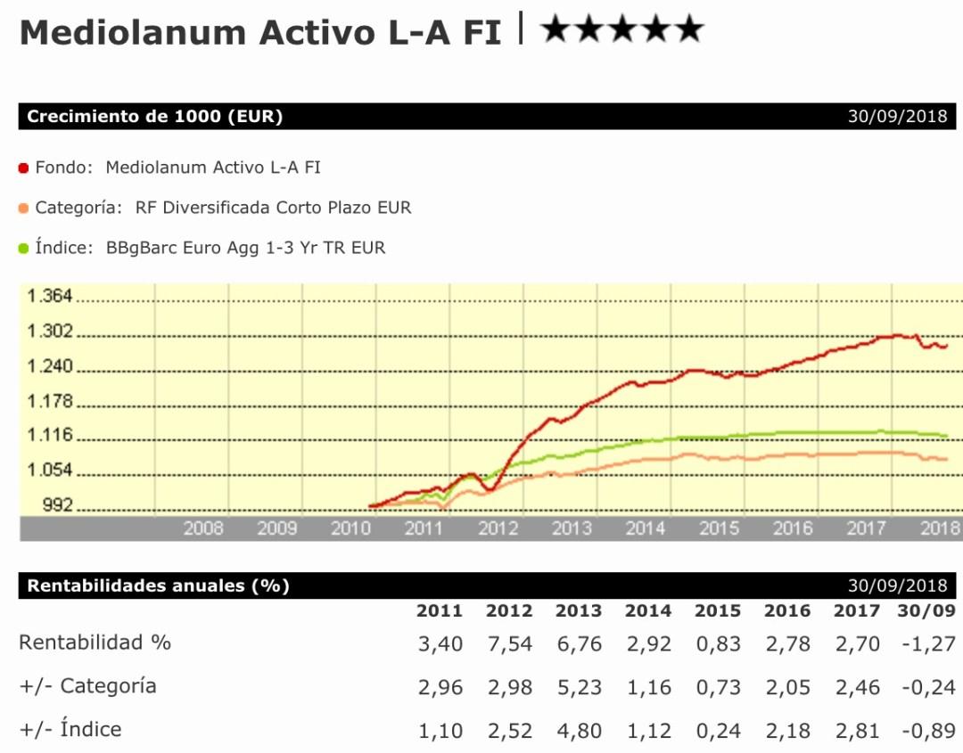Rentabiliad del fondo Mediolanum Activo