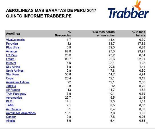 Estudio de trabber.pe: Peruvian es la aerolínea más barata para viajar en Perú