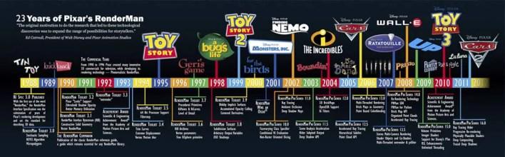 peliculas de animación 3d pixar