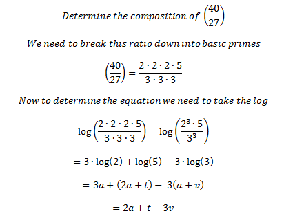 Math and Music - Equations and Ratios: Figure 8