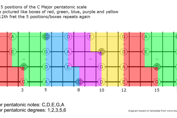 Expand Your Bass Fretboard Knowledge with the Pentatonic Scale