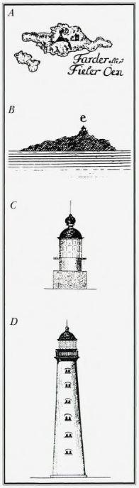 """Fire stadier i fyrets utvikling: A. Det åpne kullbålet på toppen av Store Færder (1697- 1801). B. Landtoningen av Store Færder med """"Lampefyret"""" (kullfyret) på toppen (1801 - 1852) C. Linsefyret på Store Færder (1852 - 1857). D. Fyrtårnet på Tristein (Lille Færder) (1857 - )"""