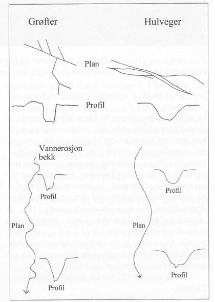Figur 1. Figuren er en skjematisk framstilling som tydeliggjør forskjeller mellom hulveger, grøfter og bekkeløp. Hullvegene har aldri voller på siden slik grøfter har, og bekker har ikke den myke U-formen i profil eller linjeføring slik hul vegene har i hellende terreng.