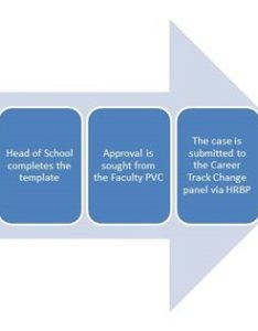 process to change career path flow chart also pathway the university of rh nottingham