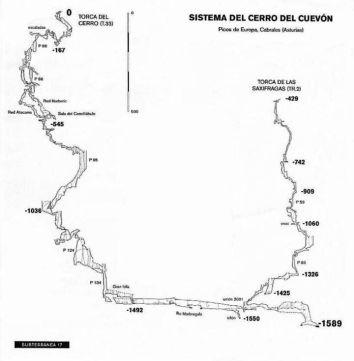 Un plano de la topografía de la Torca del Cerro del Cuevón.