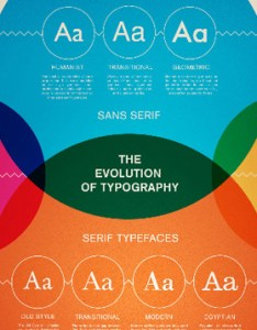 This simple chart serves as  guide for combining twenty two different common typefaces it offers three separate classifications determining whether also design charts better typography and color the jotform blog rh
