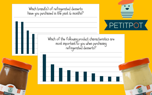 Petit Pot Project Pudding Graphs Consumer Research
