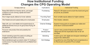 operational changes implications friends and family institutional funding
