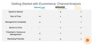 ecommerce amazon walmart dtc comparison