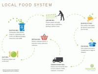 Food System Tools - Nourish: Food + Community