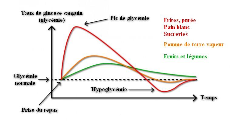 pic de glycémie - prise de poids