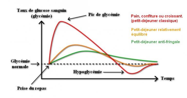 Pic de glycémie - petit-déjeuner anti-fringale