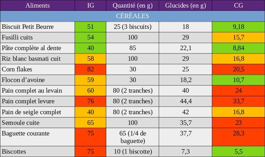 index glycémique et charge glycémique des céréales
