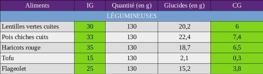 index glycémique et charge glycémique des légumineuses