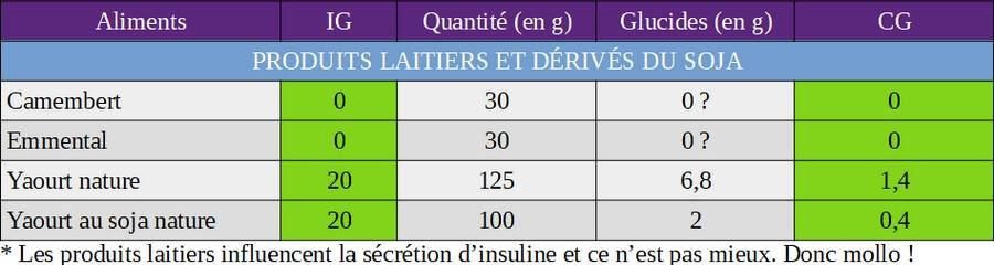 index glycémique et charge glycémique des produits laitiers