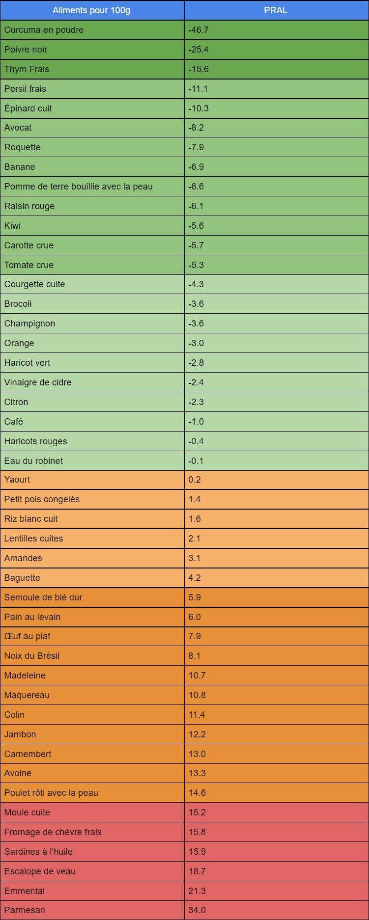 Indice PRAL de quelques aliments pour mettre en place une alimentation basifiante