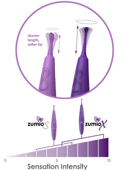 Test du Zumio Caress - NXPL