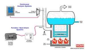 Flue Gas & Emissions Analyzers | Nova Gas