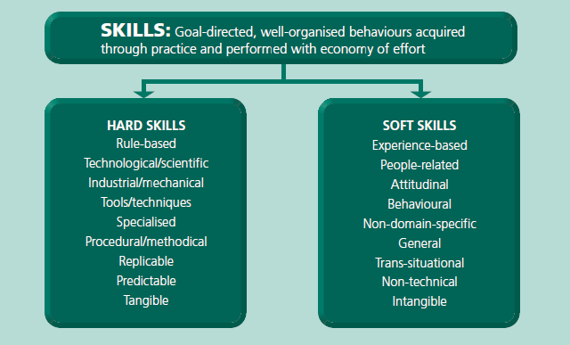 12 Soft Skills 101 Ideas Soft Skills Skills Leadership