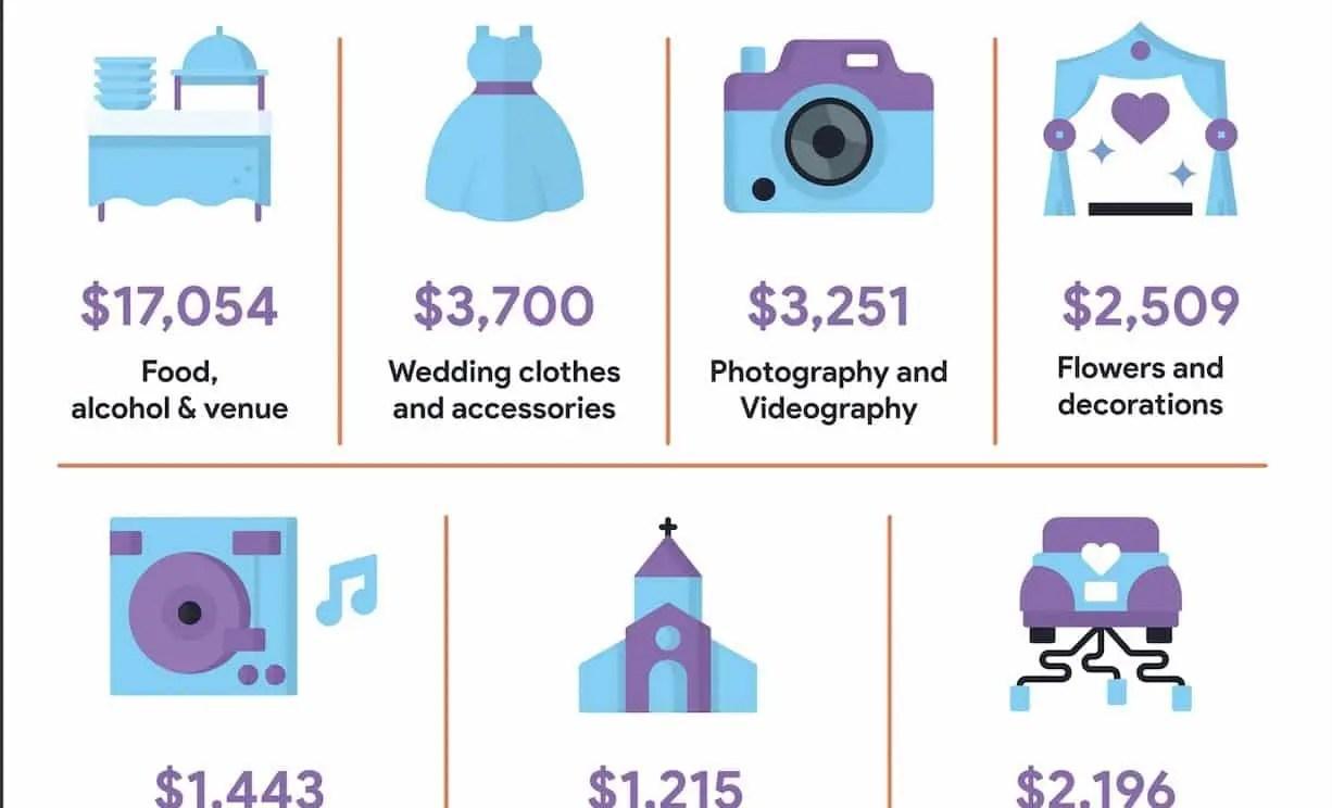 Wedding Dj Cost.Wedding Dj Cost Nova Djs Songs And Equipement For Weddings