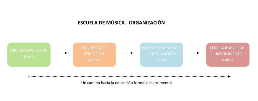 Ba-Ba Escuela de música