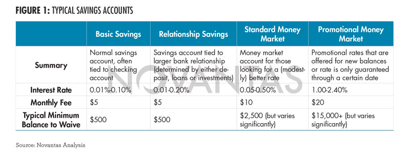 The Push To Retain Low Rate Savings In A High Rate Industry Novantas