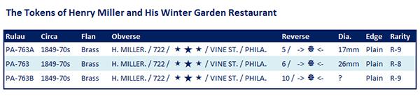 The Token Varieties of Henry Miller, Philadelphia PA