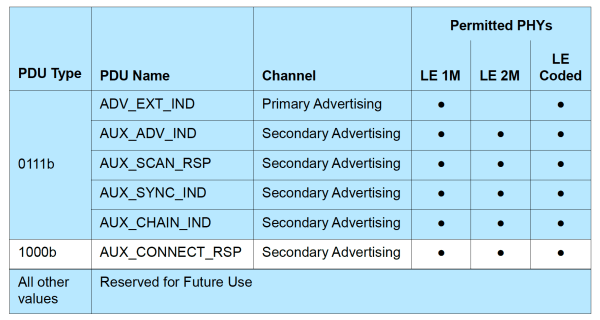 Advertisement PDU PHY Table Part 2